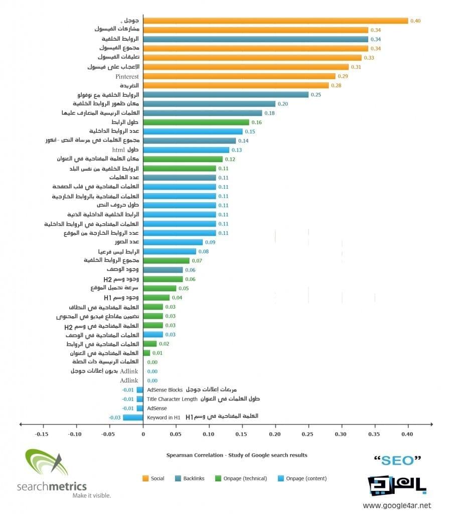 دراسة حول عوامل السيو المؤثرة في ترتيب الصفحات في قوقل لعام 2013