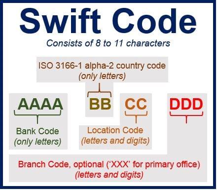 جدول كم كود سويفت البنوك السعودية والمصرية SWIFT CODE