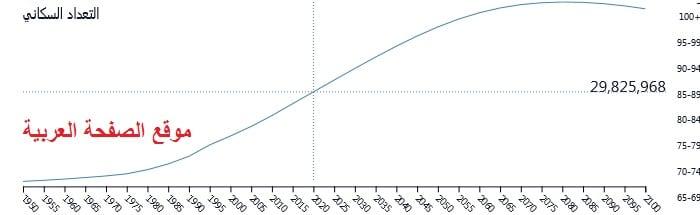 مخطط عدد السكان في اليمن