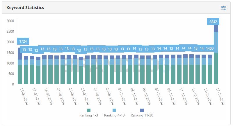هل تم تحديث قوقل البطريق 3 فعلاً Penguin 3.0 is out! سيو