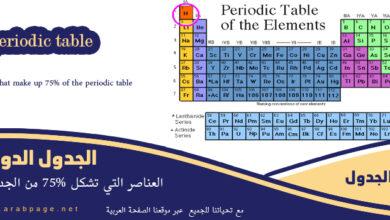صورة العناصر التي تشكل 75% من الجدول الدوري – اللافلزات في الجدول الدوري