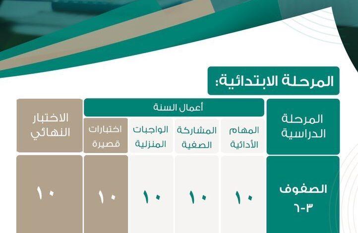 صورة ألية الاختبارات النهائية 1442 الترم الاول الفصل الأول عن بعد التعليم في السعودية