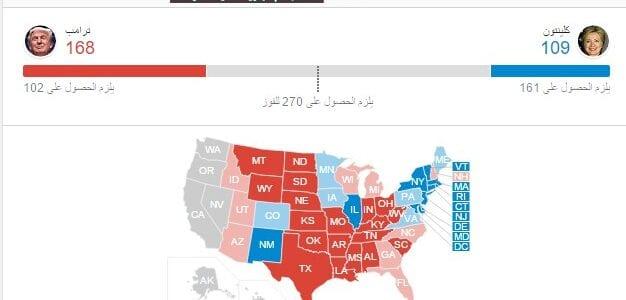 فوز ترامب في الإنتخابات الأمريكية 2016 , فوز دونالد ترامب وخسارة هيلاري في أغلب الولايات الأمريكية