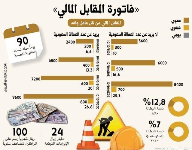 """Photo of معلومات حول الفاتوره المجمعة """" المقابل المالي """" ومتى يتم تطبيقها"""