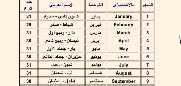 اشهر السنة التعرف على الاشهر بالانجليزي 2021 جدول الاشهر الميلادية الاشهر العربية ترتيب الاشهر