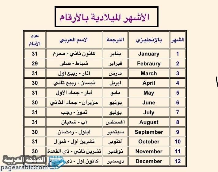 صورة اشهر السنة والتعرف على الاشهر بالانجليزي مع جدول الشهور الميلادية