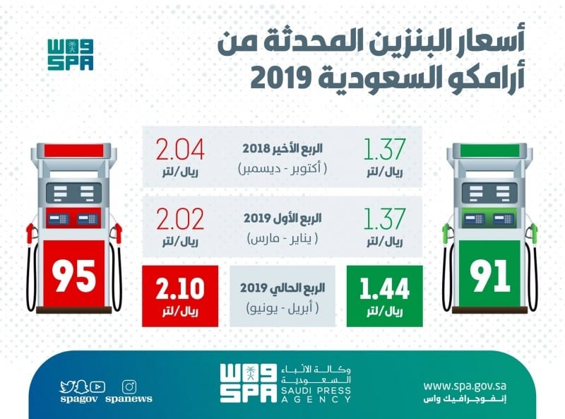 Photo of اسعار البنزين في السعودية كما اعلنتها ارامكو