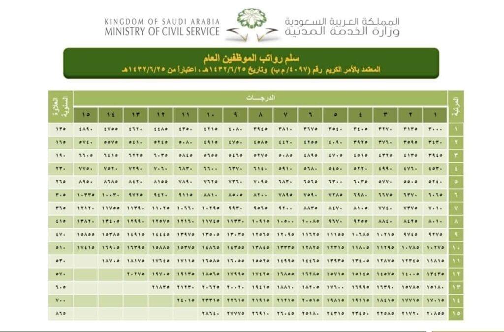 سلم رواتب التأمينات الصفحة العربية سلم رواتب التأمينات يتساءل الكثير