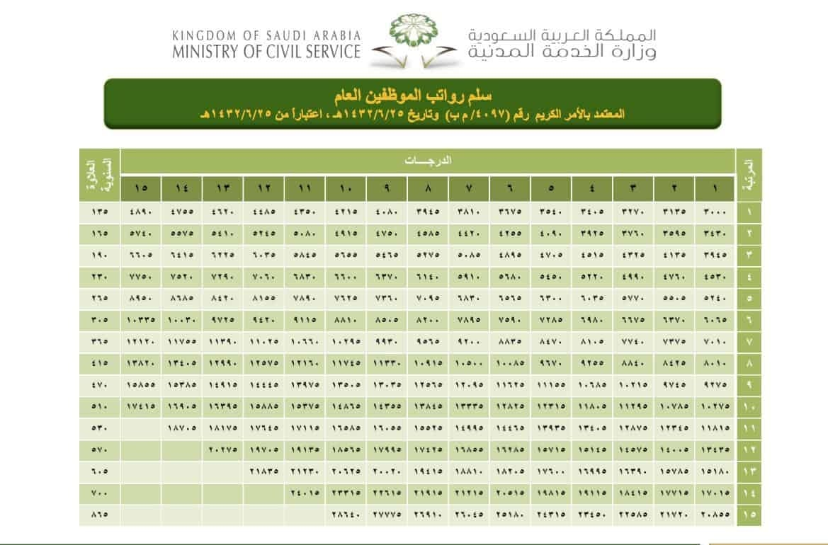 سلم رواتب التأمينات 1442 - الصفحة العربية سلم رواتب ...