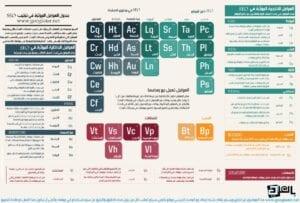 """جدول العوامل المؤثرة في تقنيات محركات البحث """"SEO Table"""""""